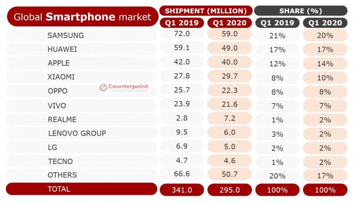 q1 2020, vanzari smartphone, smartphone