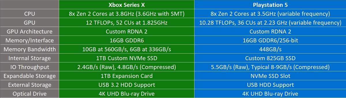 xbox series x, ps 5