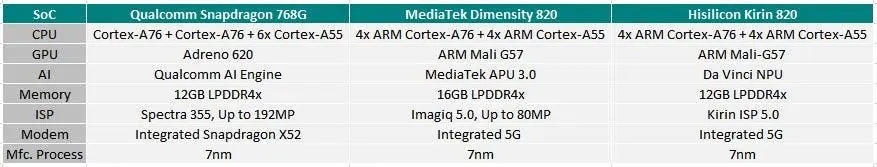 snapdragon 768G, dimensity 820, kirin 820